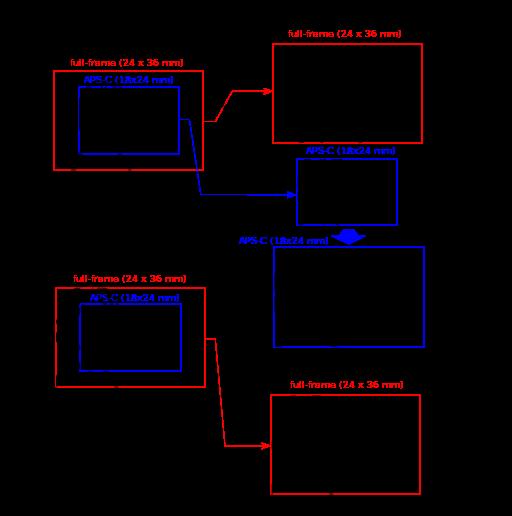 Full-frame_vs_APS-C
