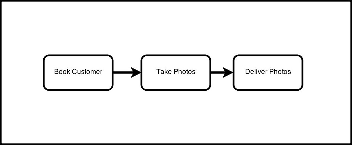 Over-Simplified Photographer's Value Stream