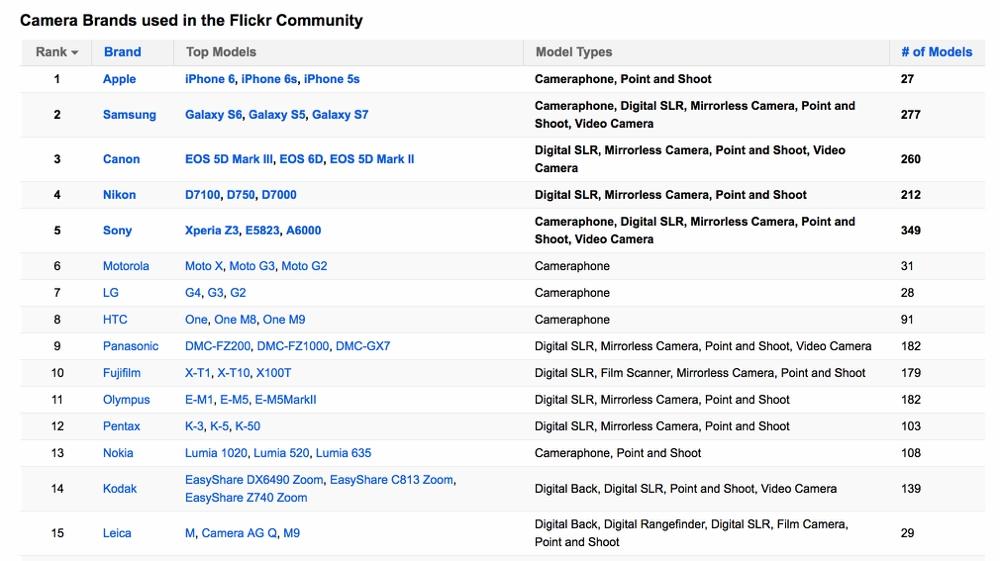 Most Popular Cameras in the Flickr Community