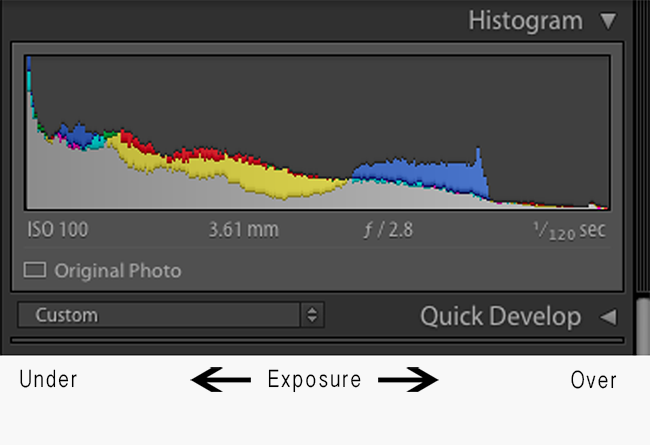 Limits of our Histogram