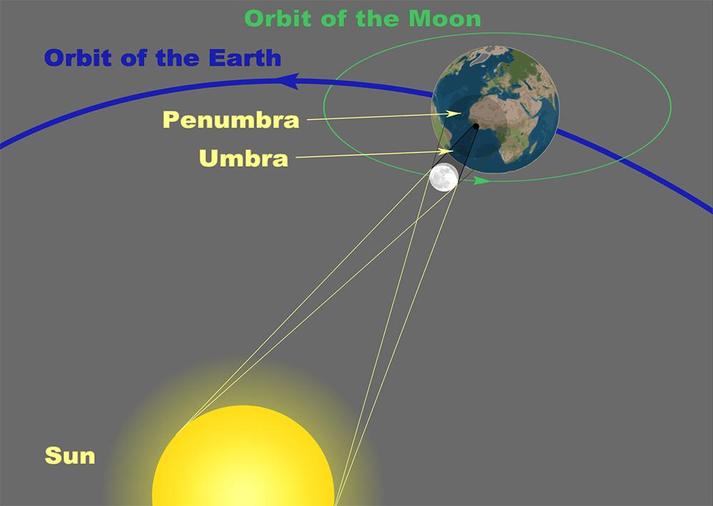 Diagram of a Total Solar Eclipse