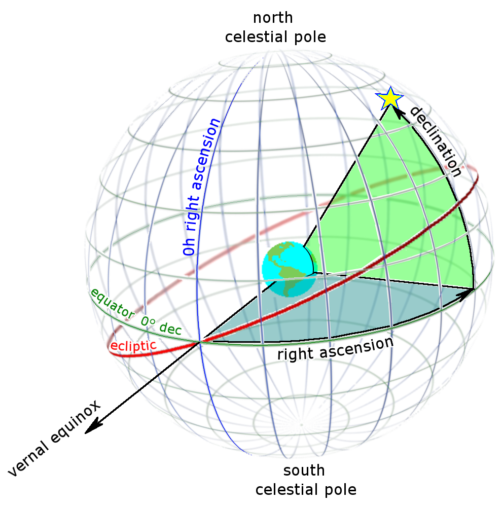 Diagram of a star's right ascension and declination as seen from outside the celestial sphere. Depicted are the star, the Earth, lines of RA and dec, the vernal equinox, the ecliptic, the celestial equator, and the celestial poles.