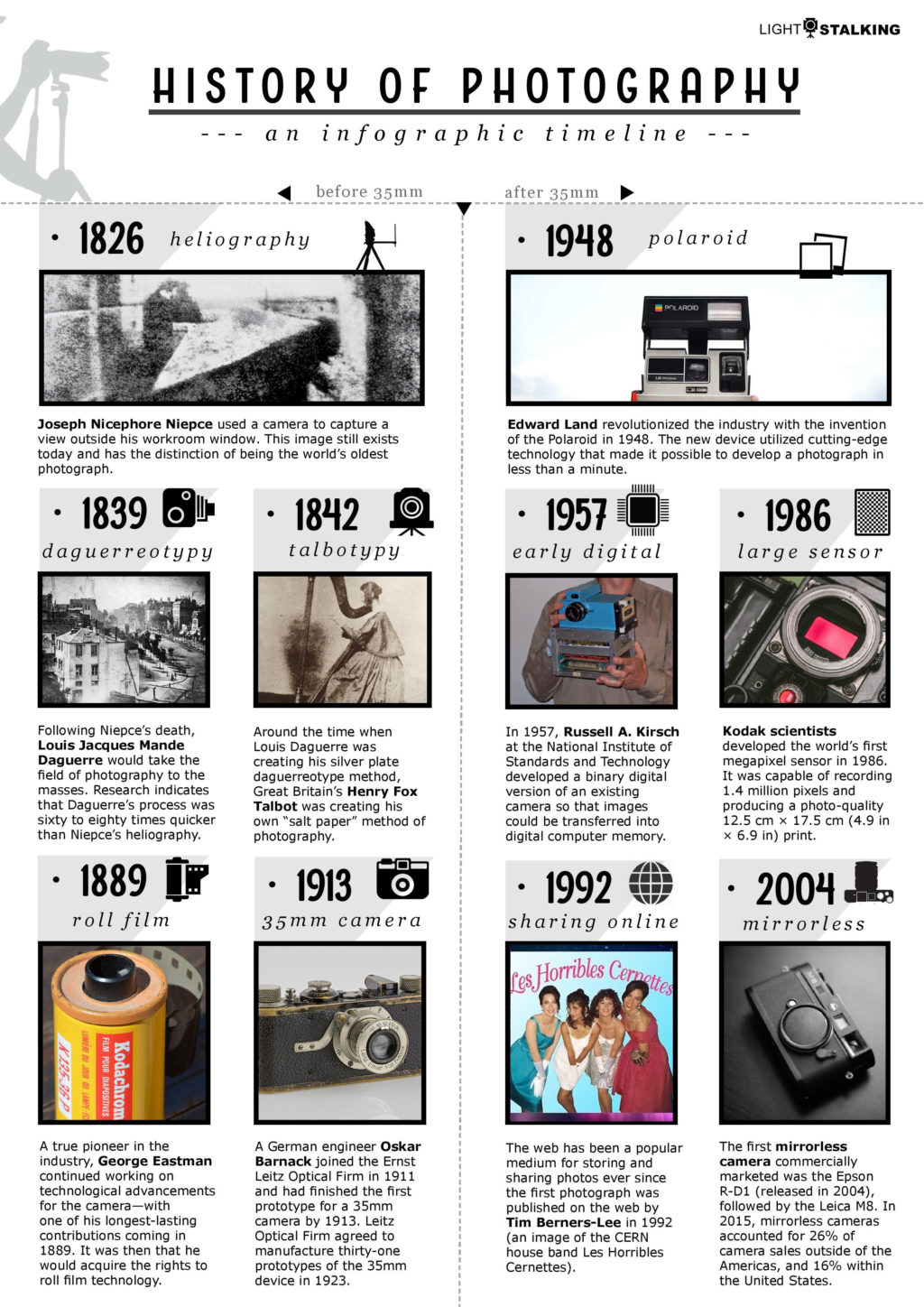 history of photography timeline infographic