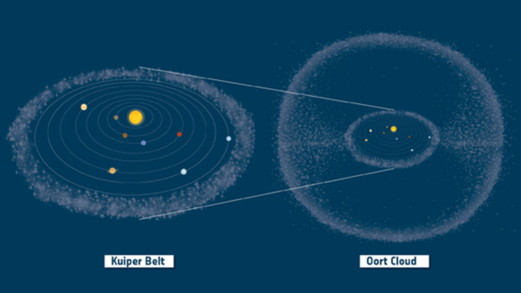 kuiper belt and oort cloud in context pillars