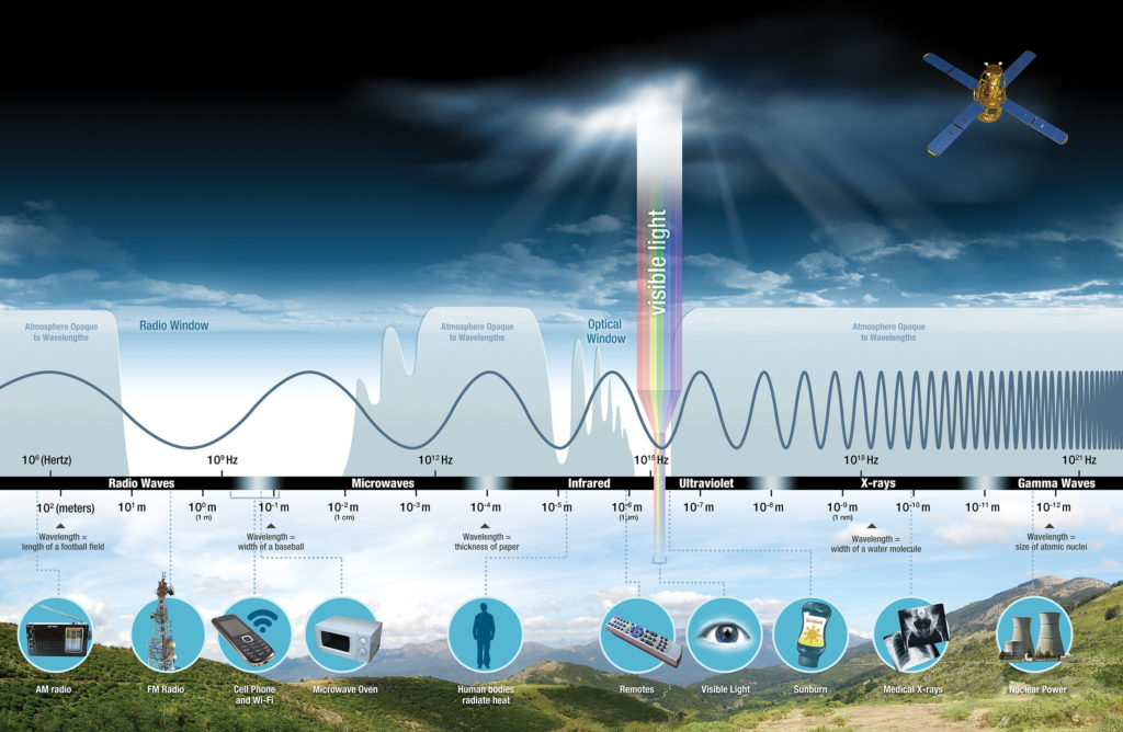 nasascience ems infographic