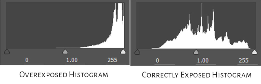 over exposed histogram vs a correctly exposed histogram